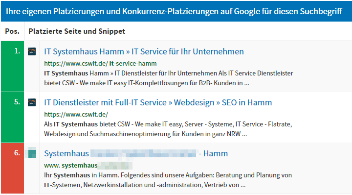 SEO Service Messbar Hamm CSW We make IT easy